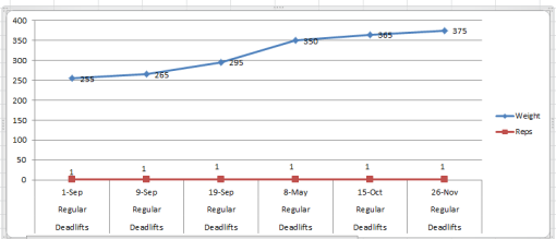 Deadlift progress chart