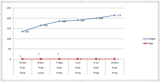 push press progress graph